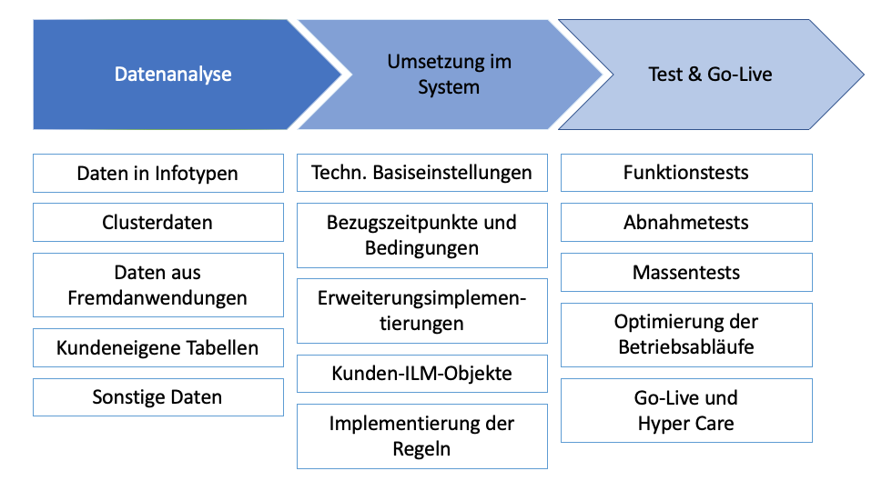 DSGVO-Vorgehensmodell